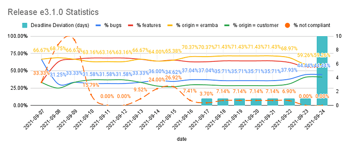 Release e3.1.0 Statistics